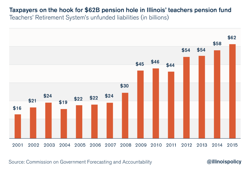 ILLINOIS TAXPAYERS ON THE HOOK FOR PENSION FAILURES