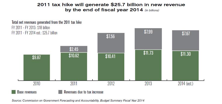 $25.7 billion in new revenue