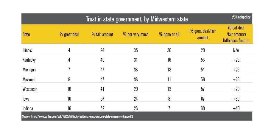 BC- trust in midwest gov.2