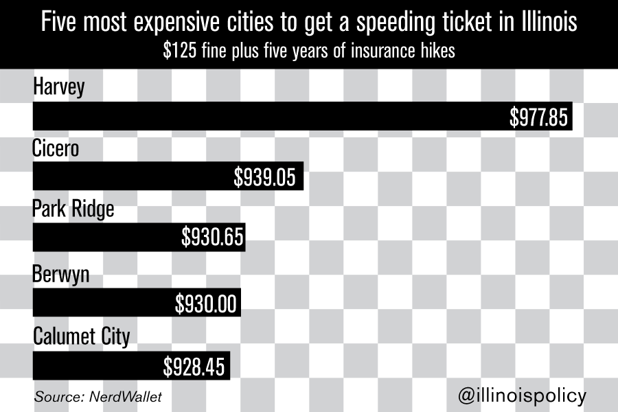 Speeding ticket can cost you more than $900 in Illinois