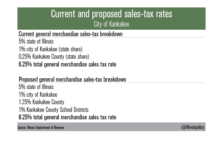 Kankakee County asks voters to hike county-level sales taxes