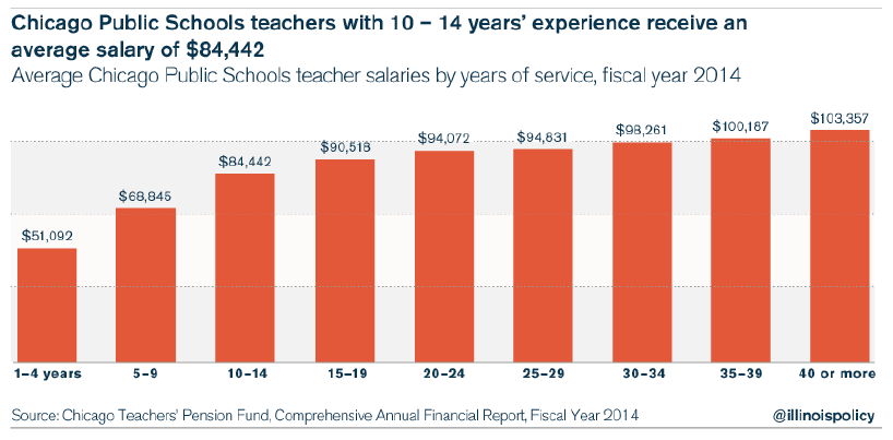 chicago teacher salaries