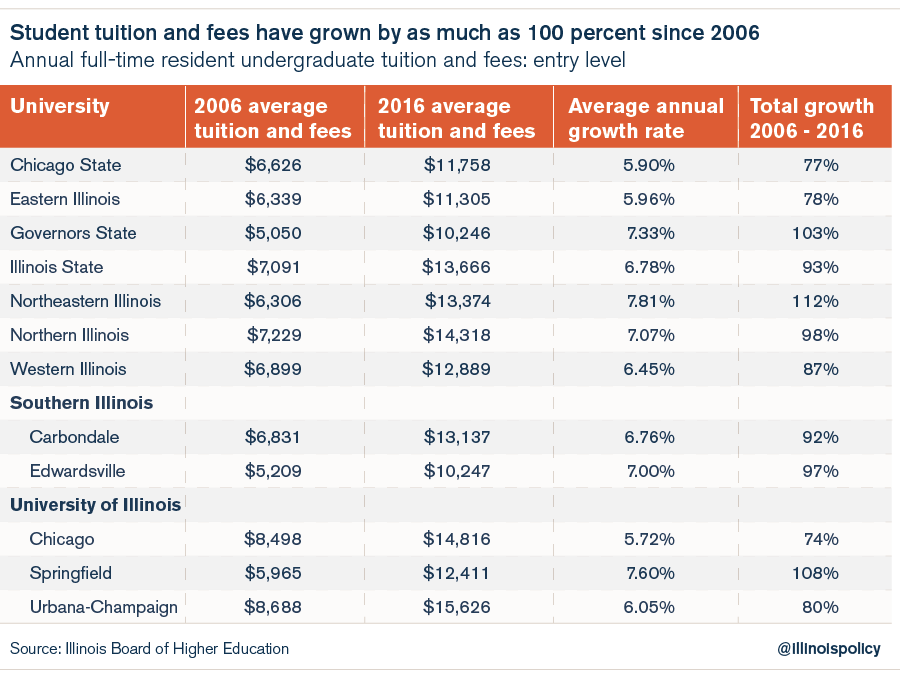 Illinois tuition rates