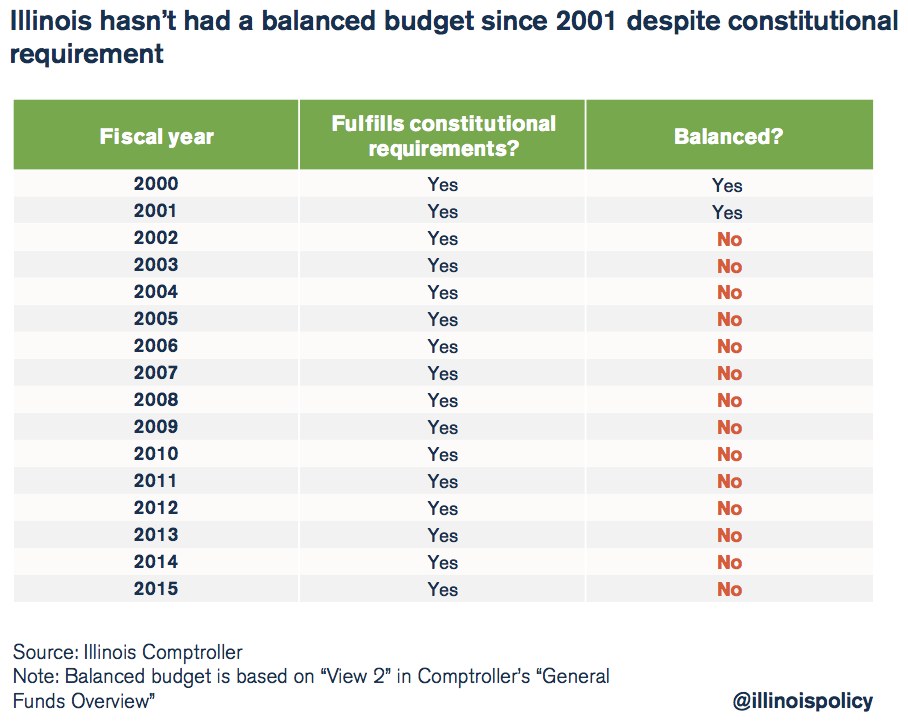 illinois hasn't had a balanced budget since 2001