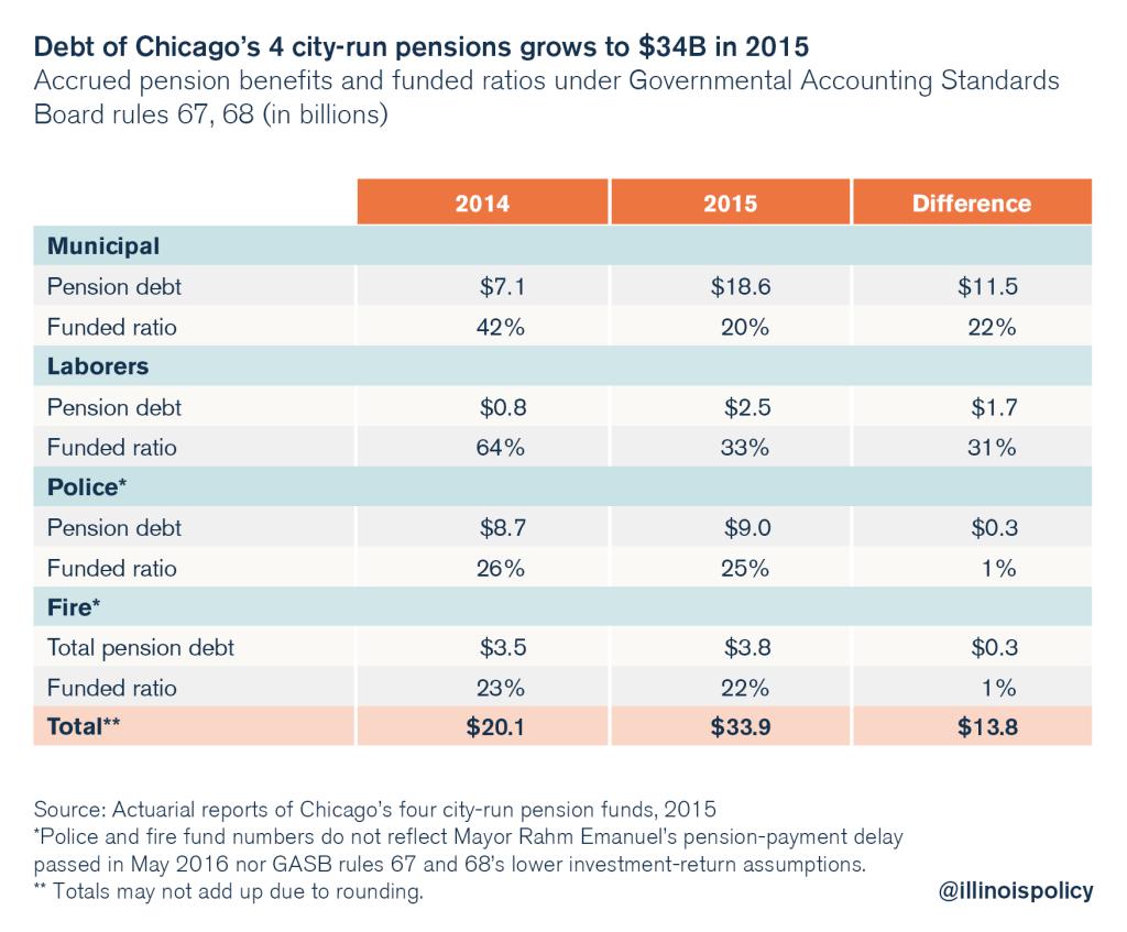 Chicago pension debt
