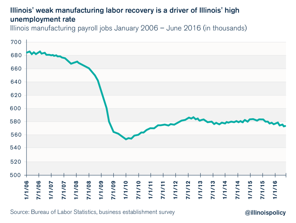 illinois manufacturing job losses