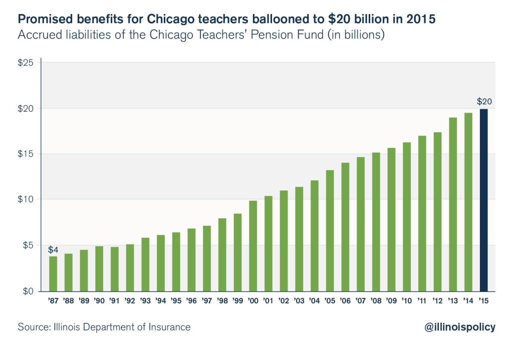 chicago public schools budget