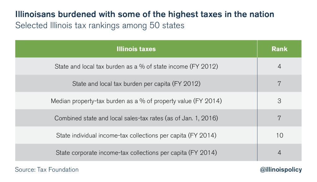 asshole state of illinois taxes