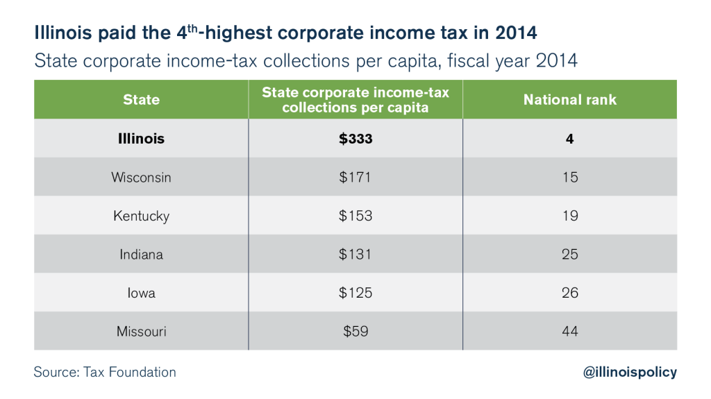 illinois corporate income tax