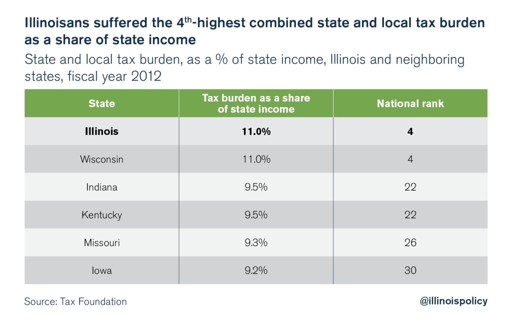 illinois tax rate
