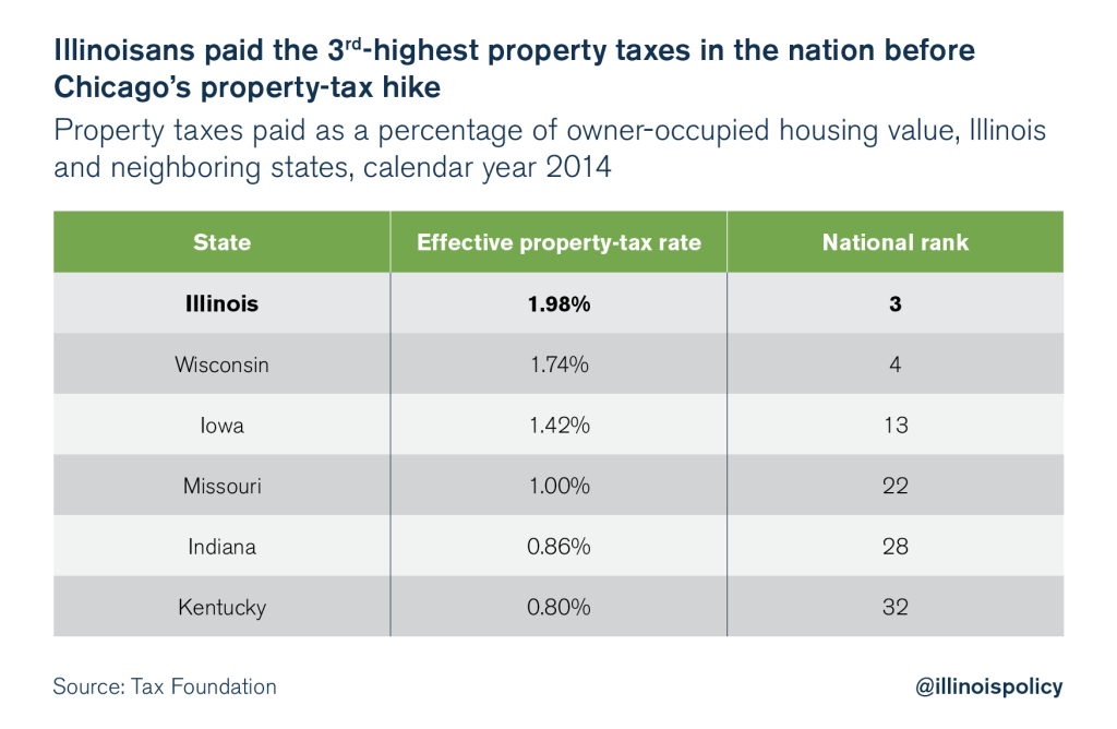 illinois property tax rates