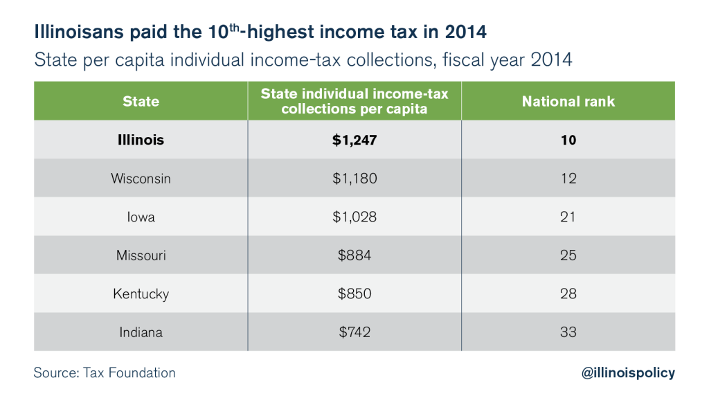 illinois income tax rate