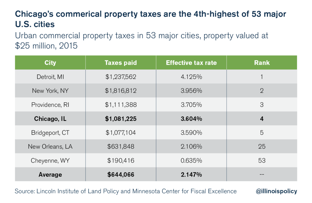 Commercial Property Assessment : Illinois is a high tax state policy