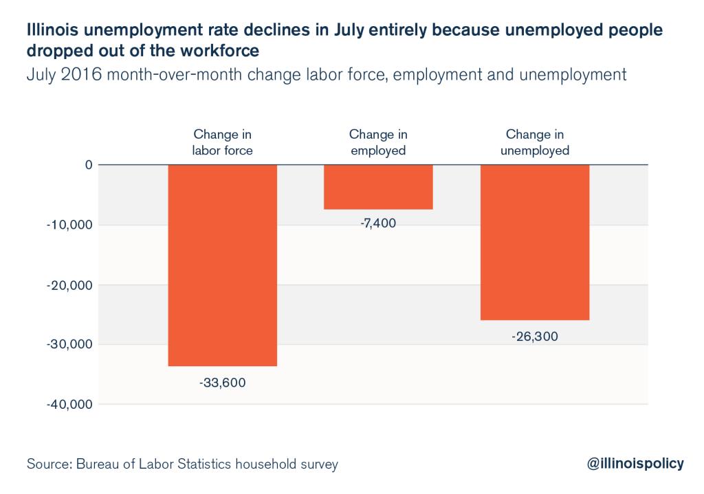 illinois july jobs report