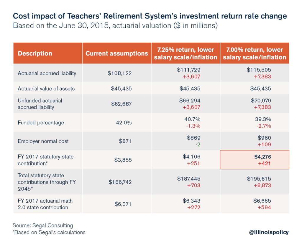 education: illinois teachers retirement fund