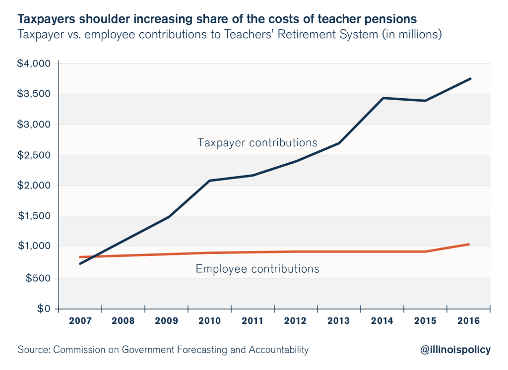 illinois teacher retirement system pensions