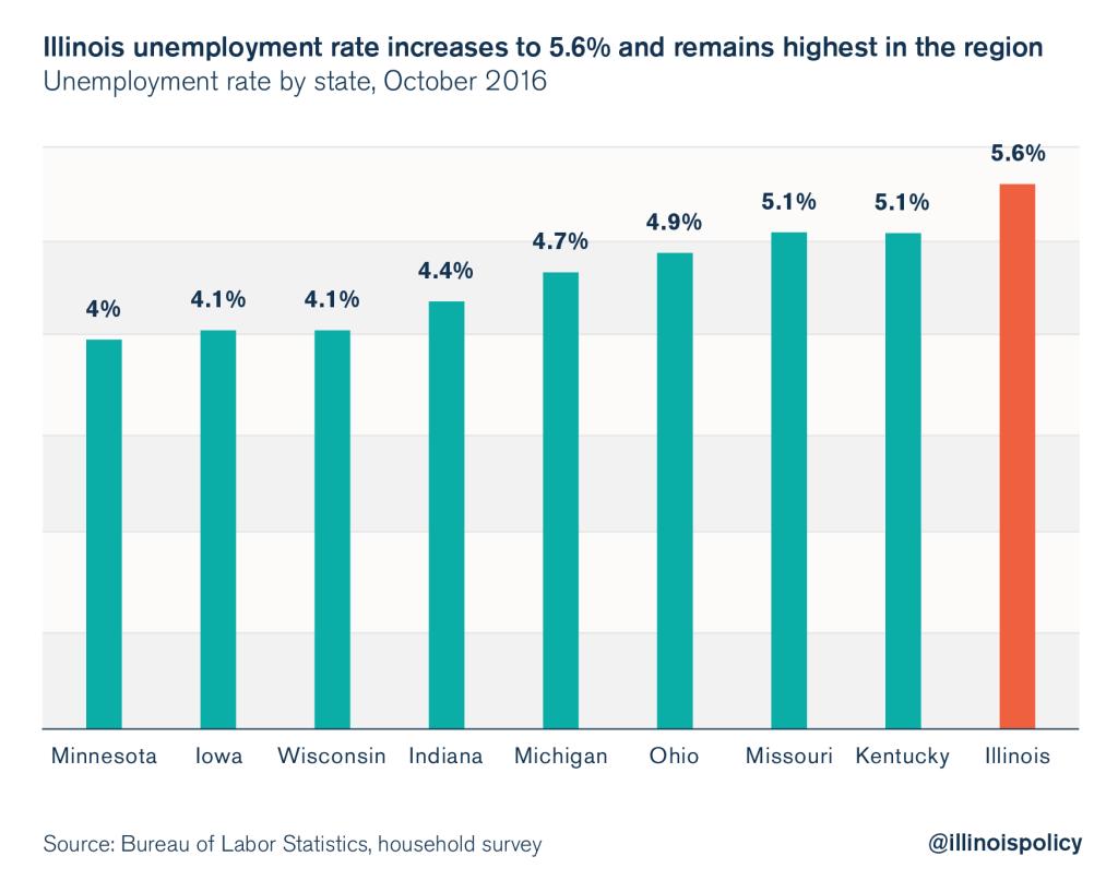illinois unemployment rate