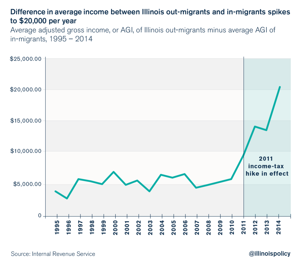 illinois outmigration wealth flight