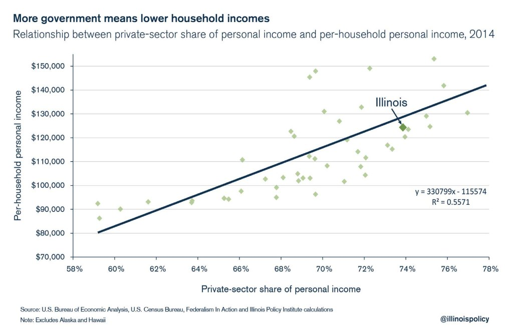 illinois personal household income