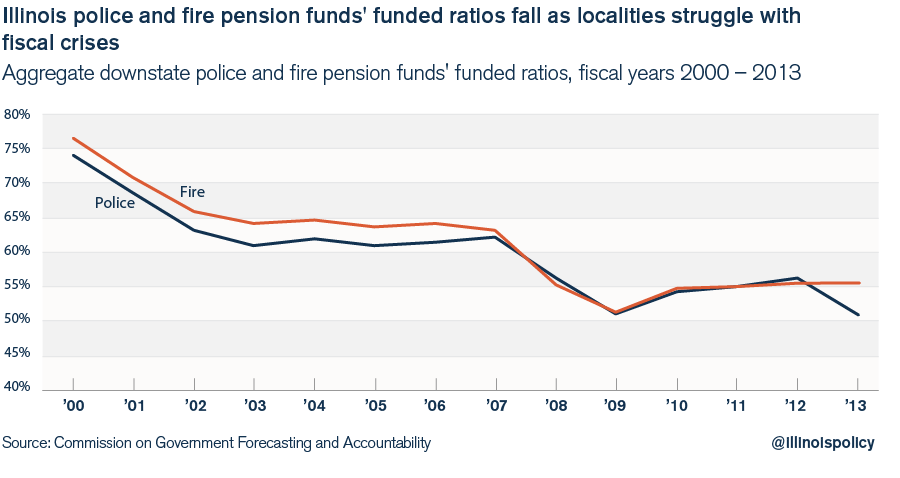 illinois police and fire pensions