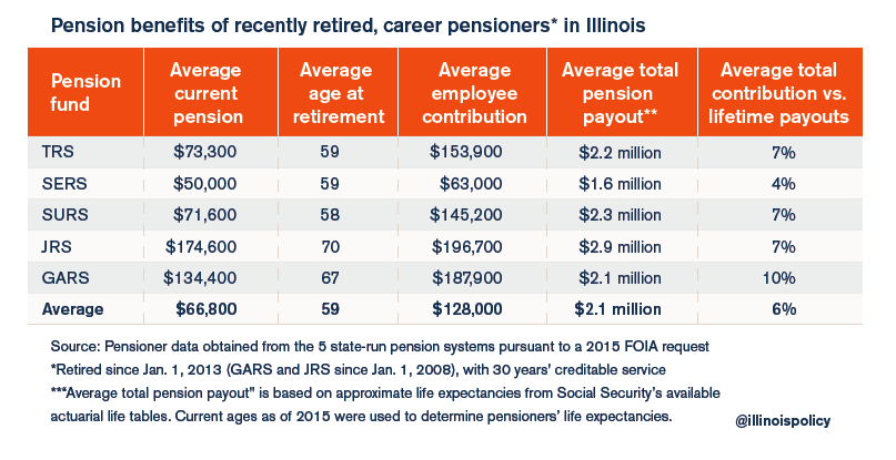 average illinois pension
