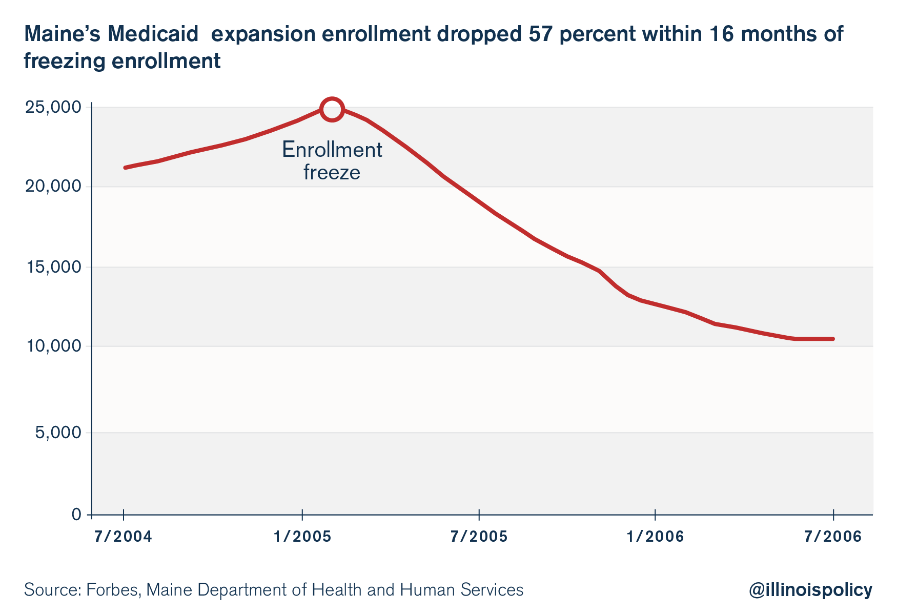 Medicaid_Graphic 2