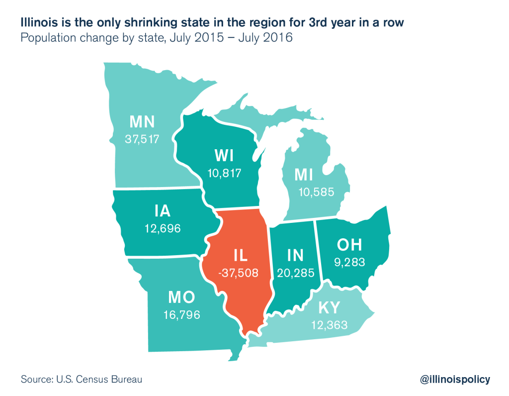 Image result for illinois population loss