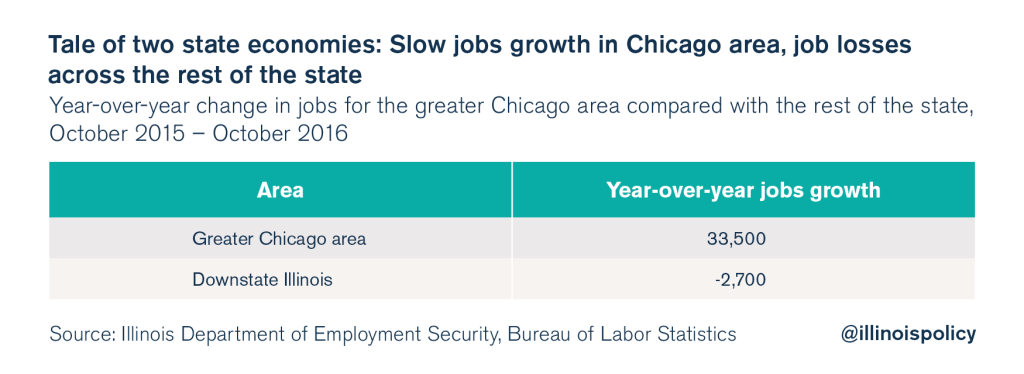 illinois unemployment rate