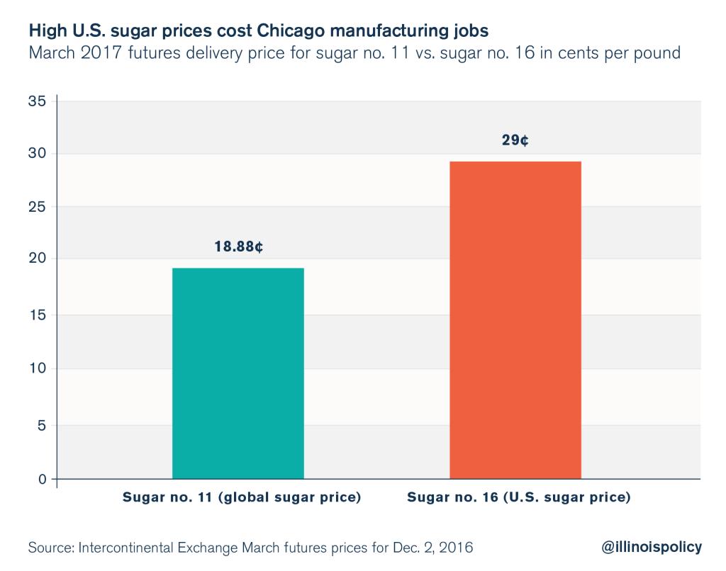 sugar tariffs