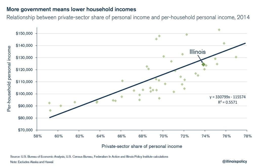illinois household incomes
