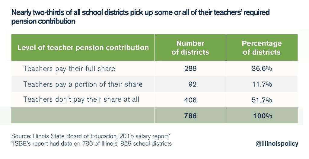 illinois teacher pension pickups