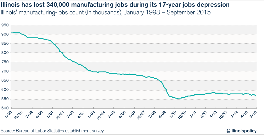 illinois manufacturing jobs