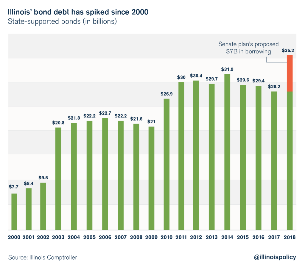 illinois bond debt