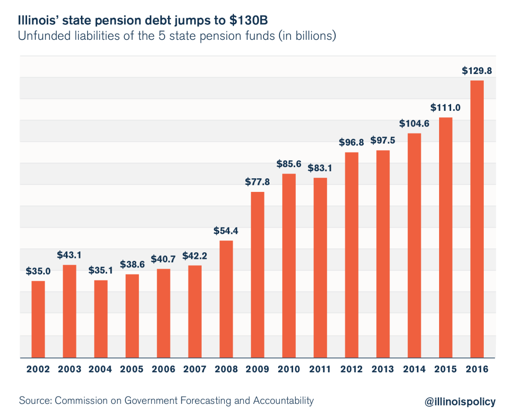 illinois pension debt