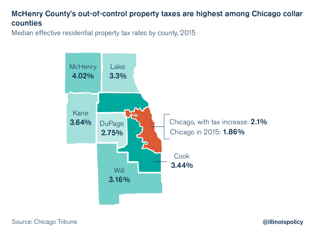 McHenry County property taxes