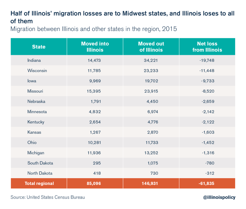 illinois outmigration