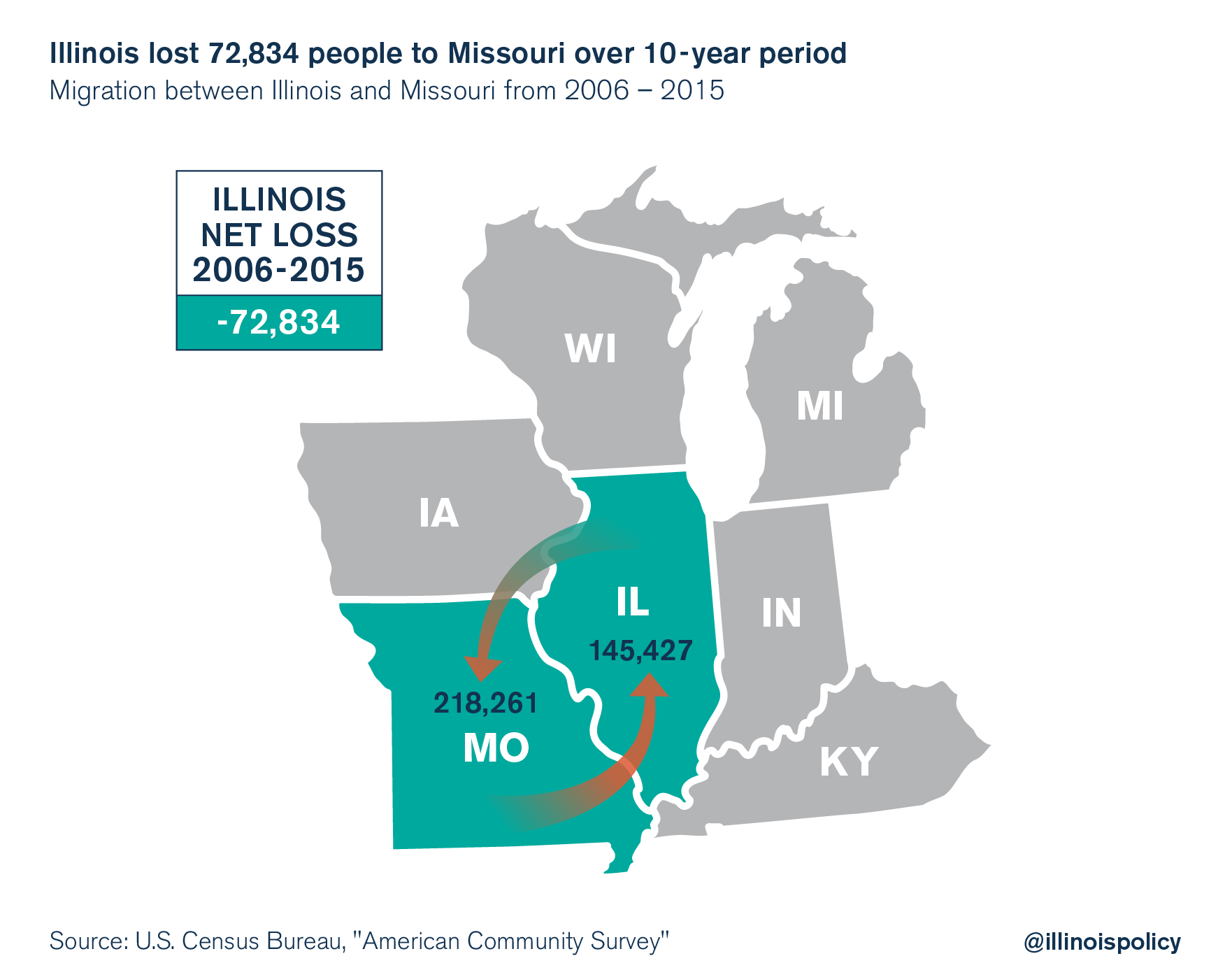 illinois outmigration missouri