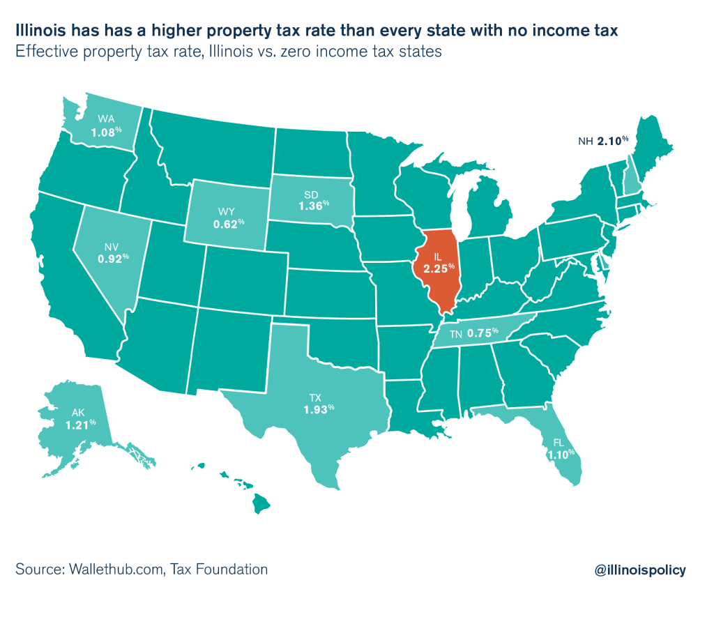 effective property tax rates