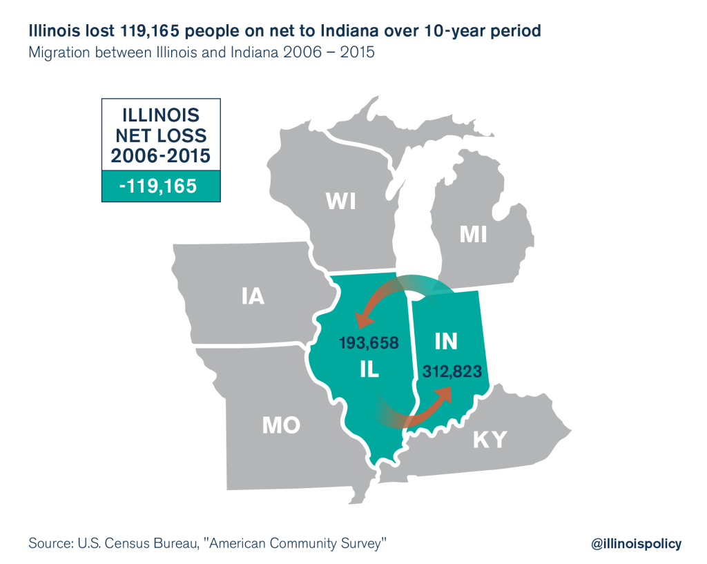 illinois outmigration indiana