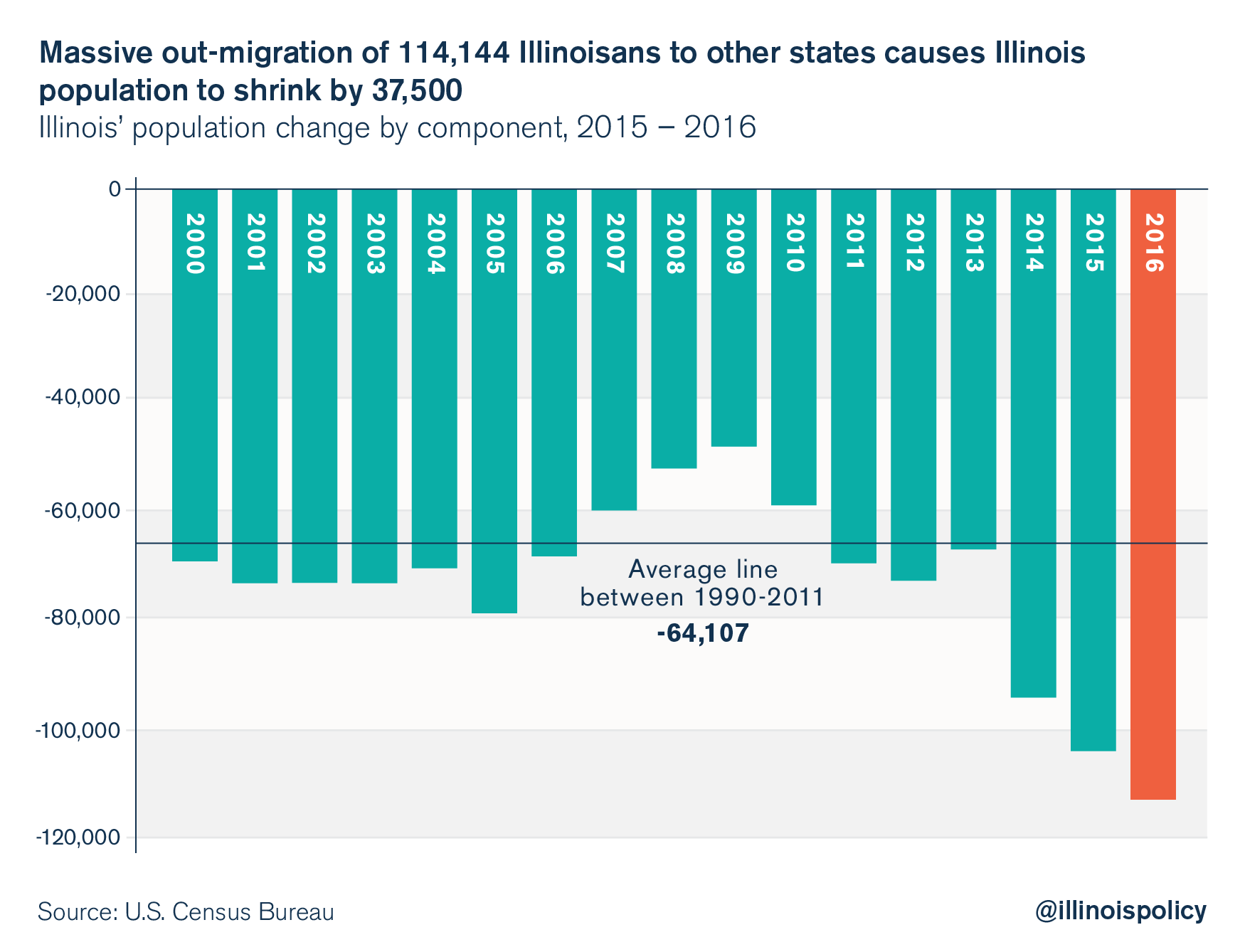 Il illinois corporate income tax rate 2015 - Out Migration_graphic