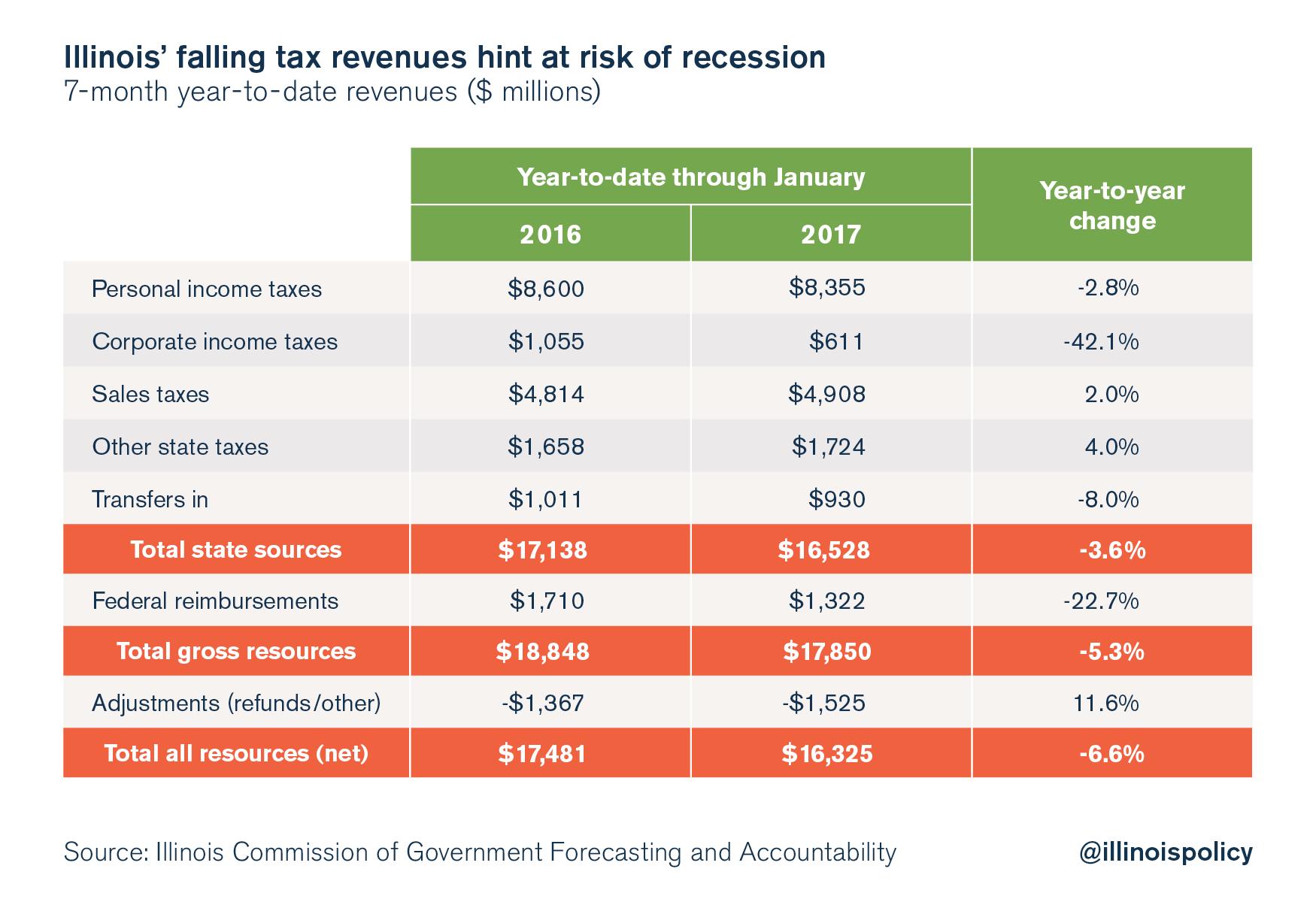State revenues_Graphic 1