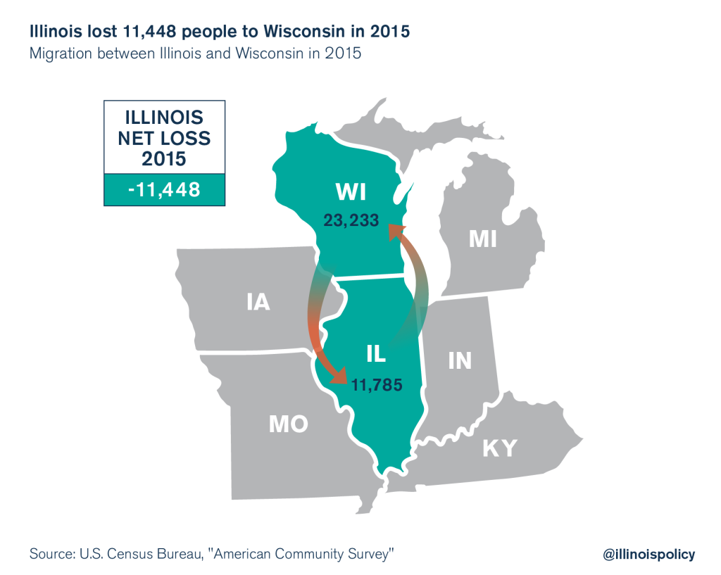 illinois outmigration wisconsin