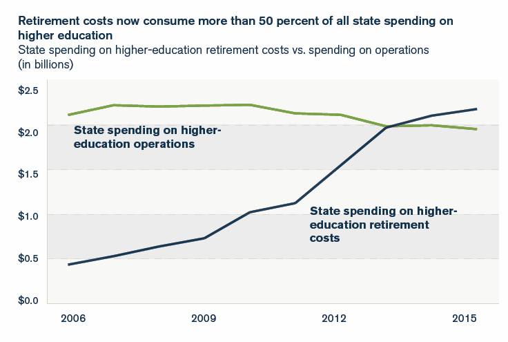 illinois higher education costs