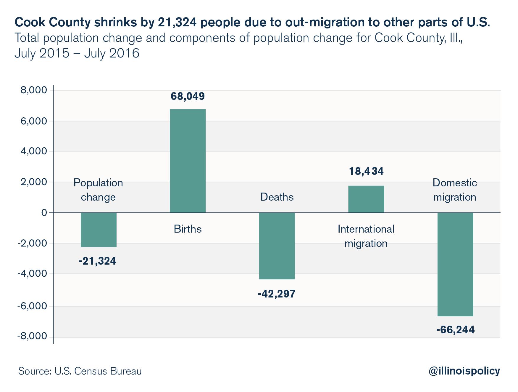 illinois outmigration