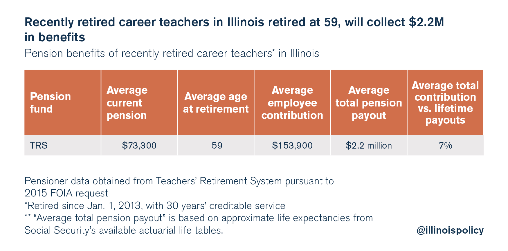 illinois pension reform sick leave