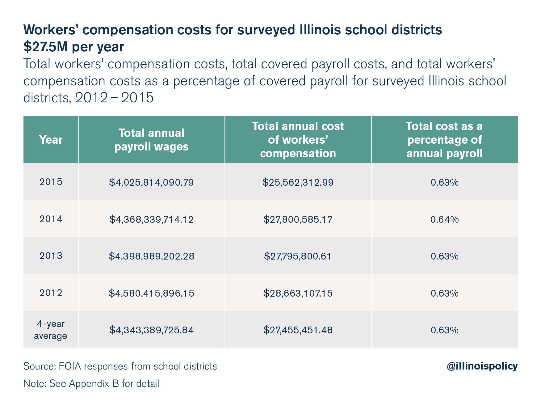 illinois workers compensation