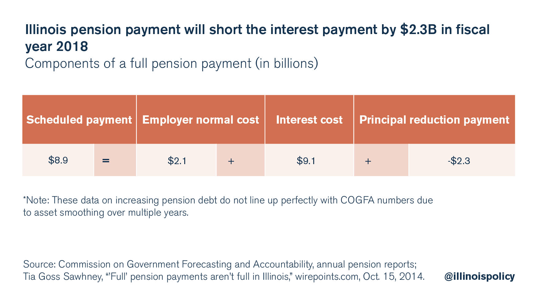 illinois pension payment