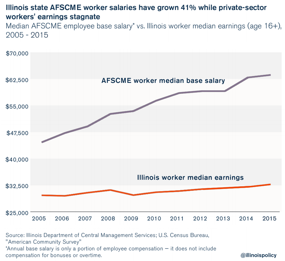 AFSCME illinois state worker pay