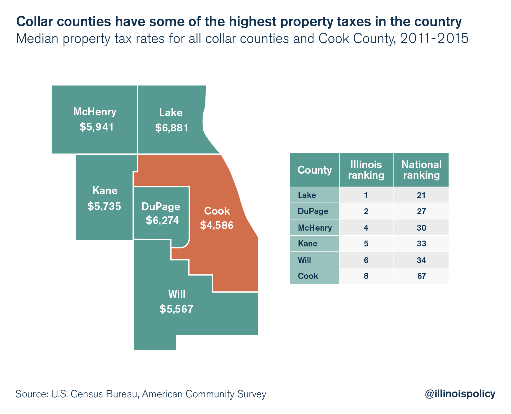illinois property taxes