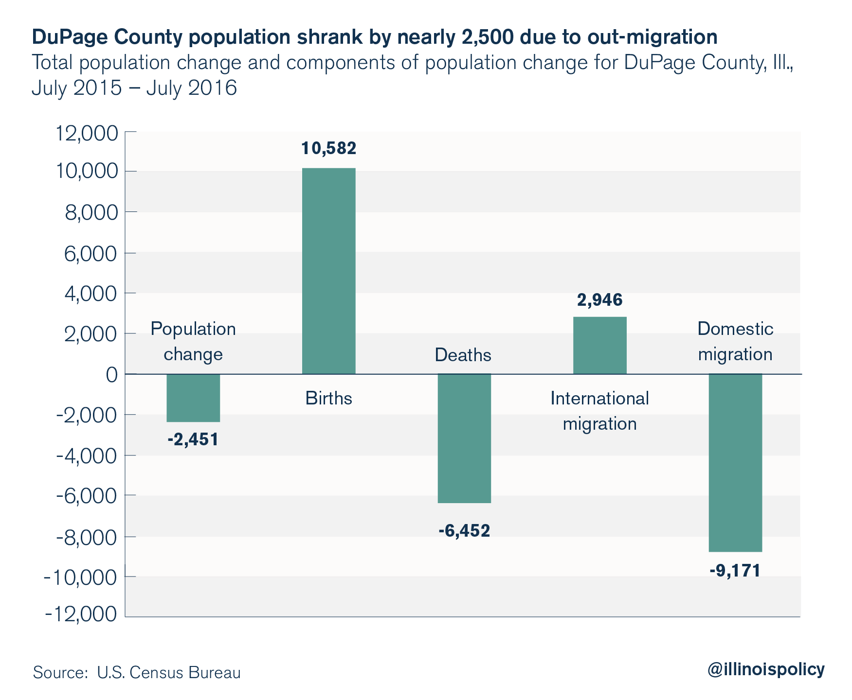 illinois outmigration: dupage county